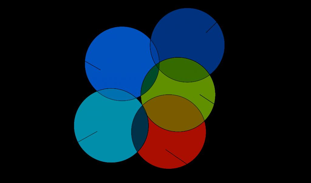 Figure 3 - Team 3